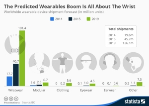 chartoftheday_3370_Wearable_device_forecast_n